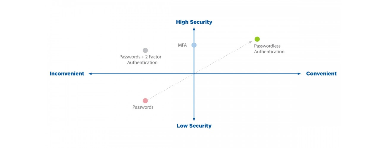 Where are you on the authentication spectrum?